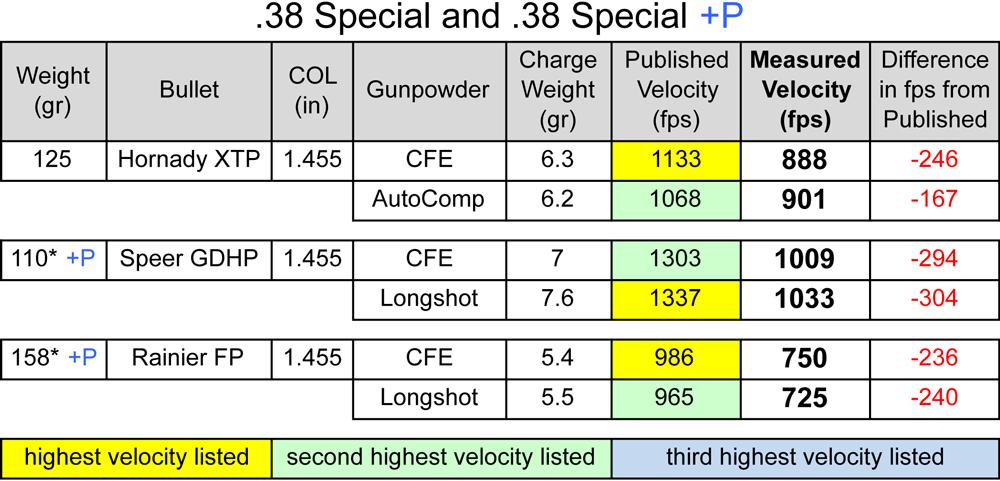 Hodgdon Cfe Pistol Powder 38 Special