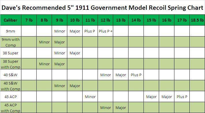 Pin Rifle Recoil Comparison Chart on Pinterest